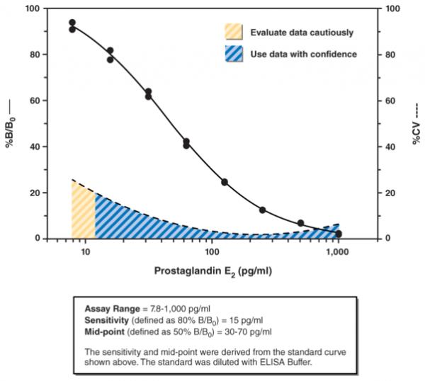 Prostaglandin E2 ELISA Kit - Monoclonal
