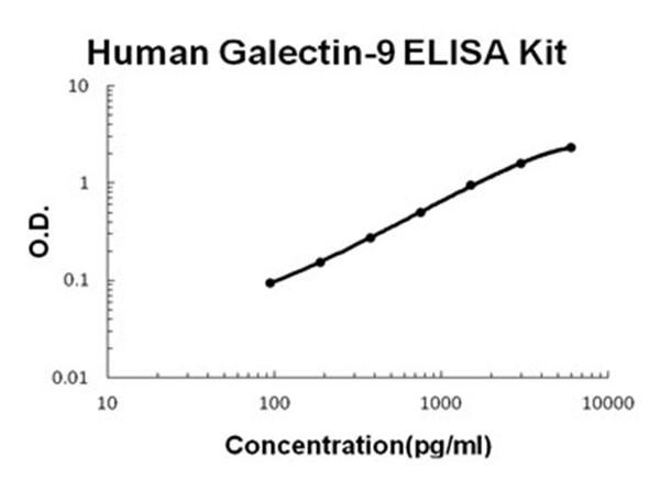 Human Galectin-9 ELISA Kit