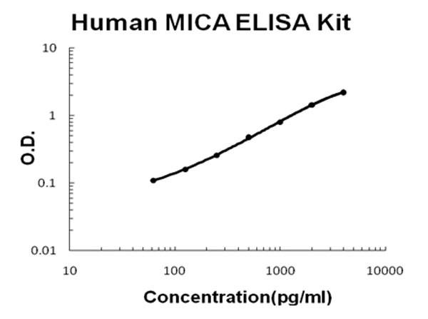 Human MICA ELISA Kit