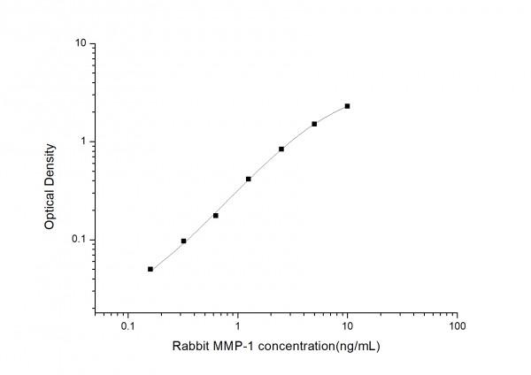 Rabbit MMP-1 (Matrix Metalloproteinase 1) ELISA Kit