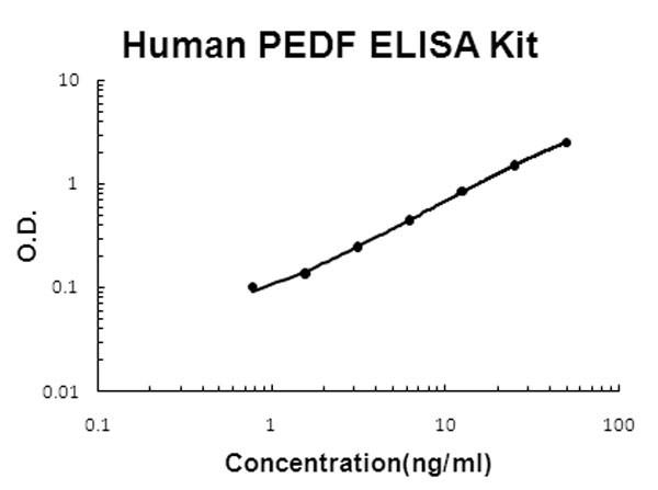 Human PEDF - SerpinF1 ELISA Kit
