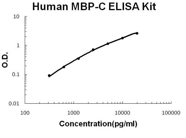 Human MBP-C - MBL2 ELISA Kit