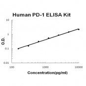 PD-1 BioAssay(TM) ELISA Kit, Human