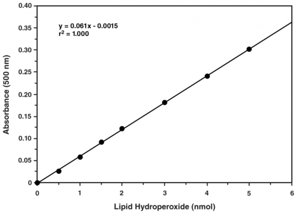 Lipid Hydroperoxide (LPO) Assay Kit (96 well)