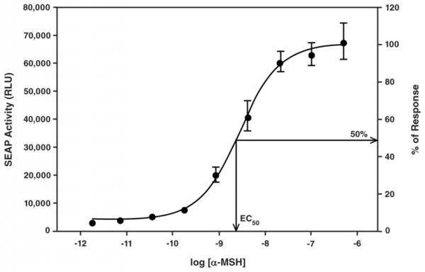 Melanocortin-3 Receptor Reporter Assay Kit