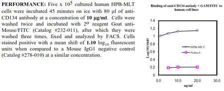 Anti-CD134 [OX40] (human), clone BerAct35, preservative free