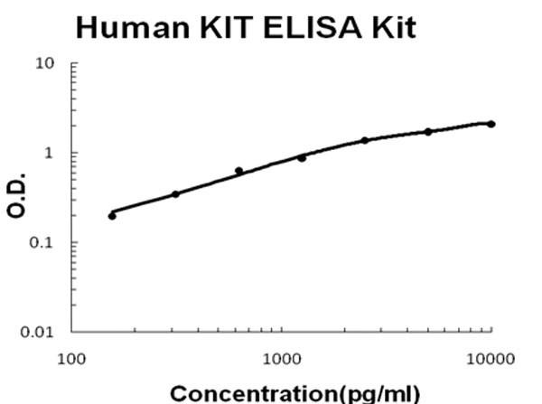 Human KIT - SCFR ELISA Kit