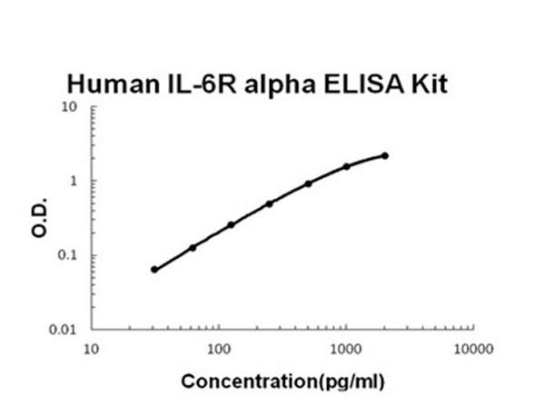 Human IL-6R alpha ELISA Kit