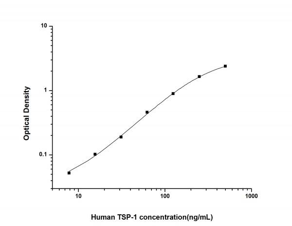 Human TSP-1 (Thrombospondin-1) ELISA Kit