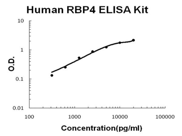 Human RBP4 ELISA Kit