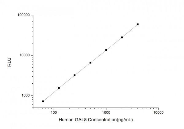 Human GAL8 (Galectin 8) CLIA Kit