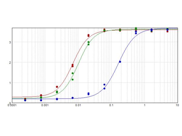 Anti-Mouse IgG [Rabbit] Peroxidase conjugated
