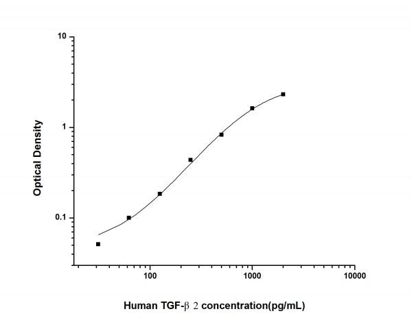 Human TGF-beta2 (Transforming Growth Factor Beta 2) ELISA Kit