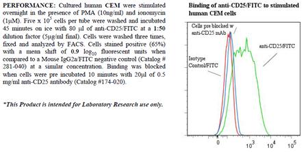 Anti-CD25 (human), clone 7G7B6, FITC conjugated