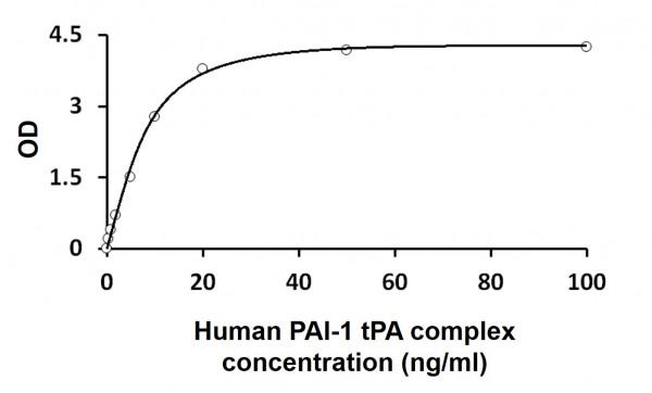 Human PAI-1 tPA complex ELISA Kit
