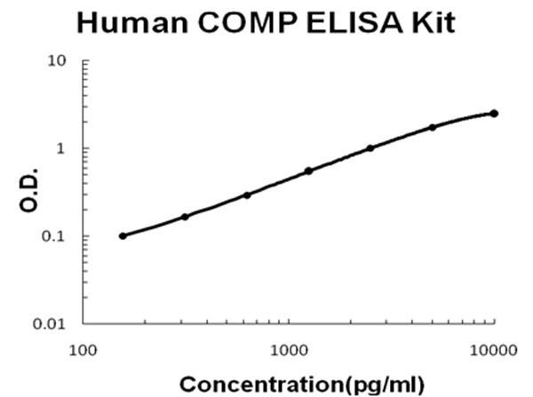 Human COMP ELISA Kit