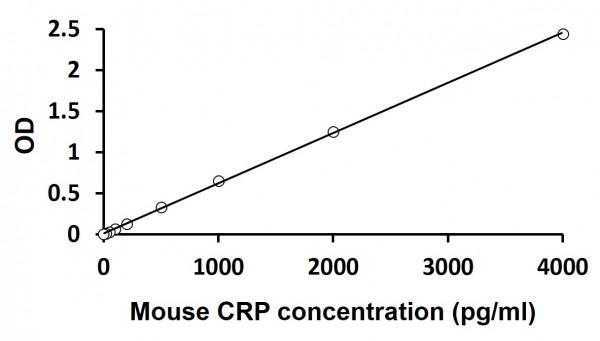 Mouse CRP ELISA Kit