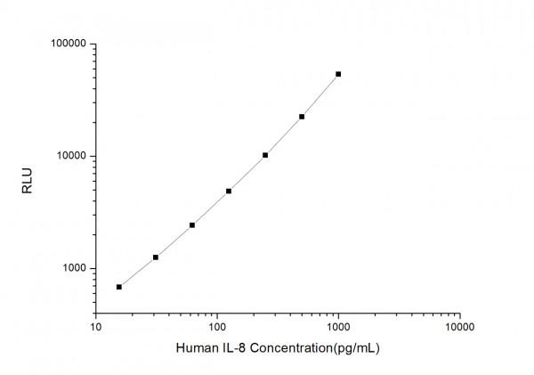 Human IL8 (Interleukin 8) CLIA Kit