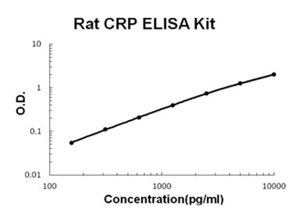 Rat CRP ELISA Kit