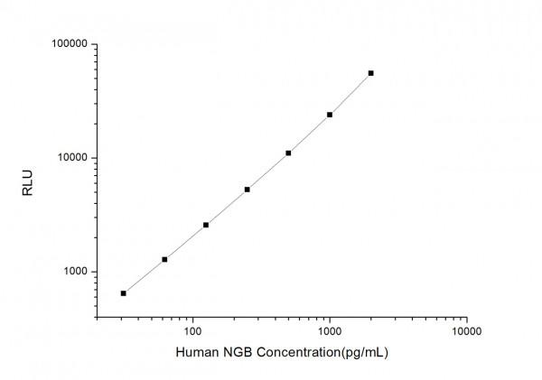 Human NGB (Neuroglobin) CLIA Kit