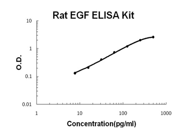 Rat EGF ELISA Kit