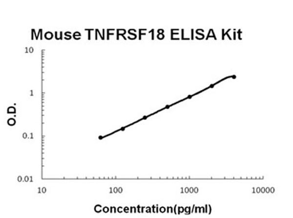 Mouse TNFRSF18 - GITR ELISA Kit