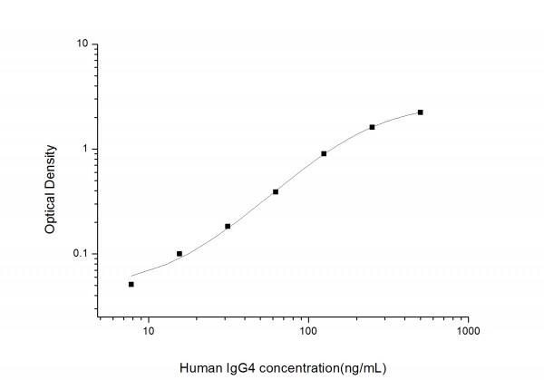 Human IgG4 (Immunoglobulin G4) ELISA Kit