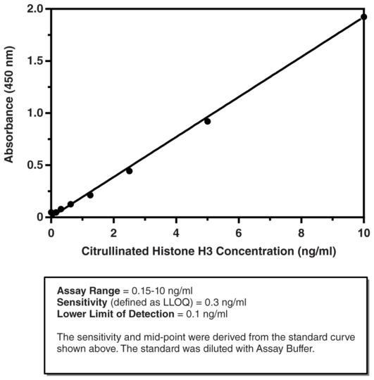 Citrullinated Histone H3 (Clone 11D3) ELISA Kit