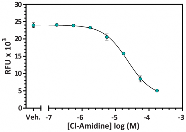 PAD4 Inhibitor Screening Assay Kit (Ammonia)