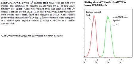 Anti-CD28 (human), clone ANC28.1/5D10