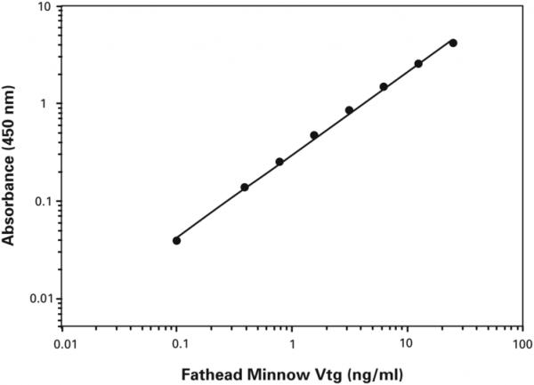 Vitellogenin (fathead minnow) ELISA Kit