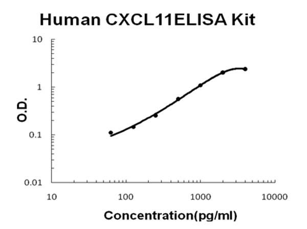 Human CXCL11 - I-TAC ELISA Kit