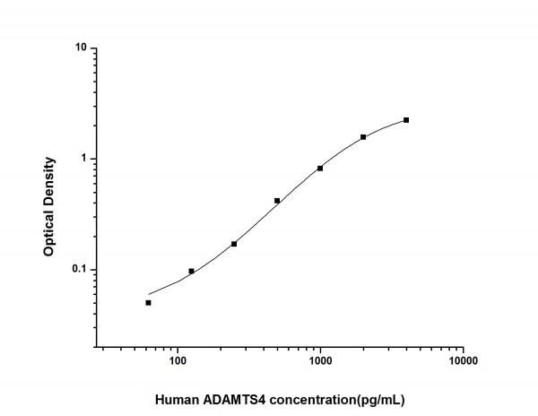 Human ADAMTS4 (ADAM with Thrombospondin Type 1 Motif 4) ELISA Kit