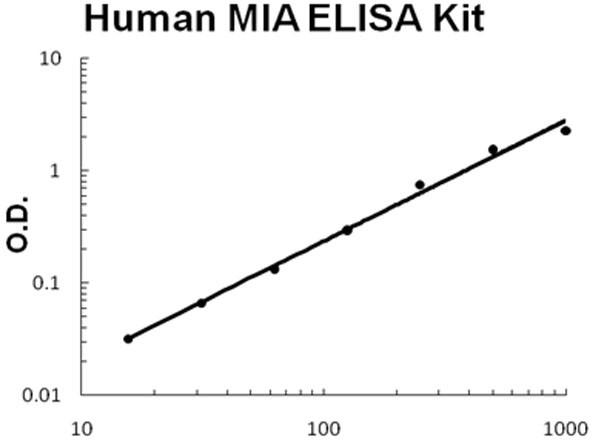 Human MIA ELISA Kit