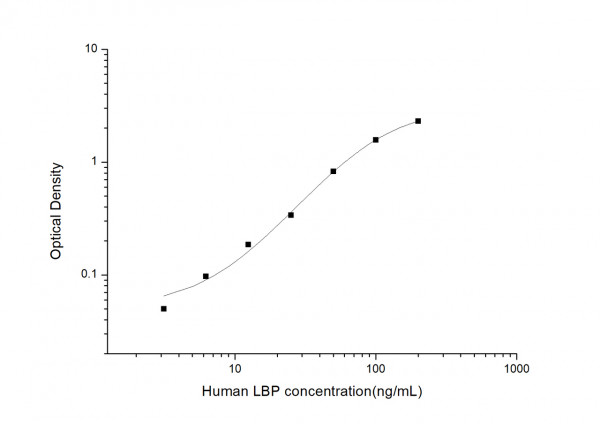 Human LBP (Lipopolysaccharide Binding Protein) ELISA Kit
