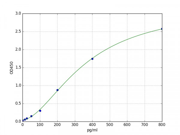 Porcine eNOS / Nitric oxide synthase, endothelial ELISA Kit