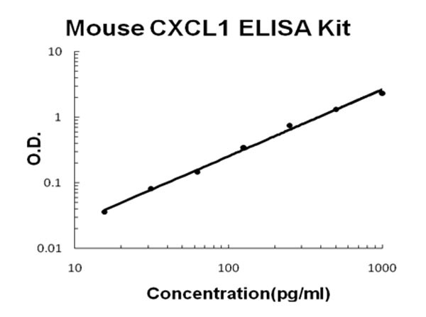 Mouse CXCL1 ELISA Kit