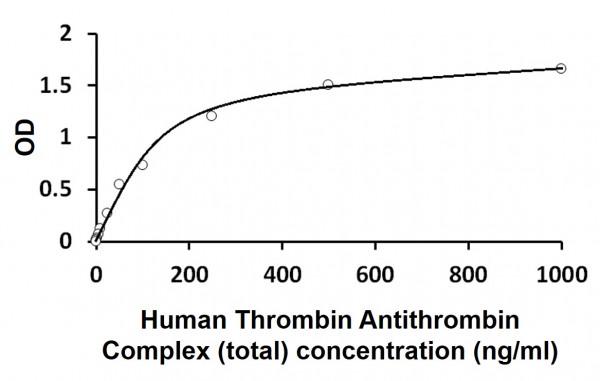 Human Thrombin Antithrombin Complex (total) ELISA Kit