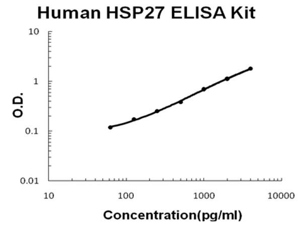 Human HSP27 ELISA Kit