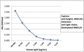 Anti-Human IgG4, clone RM120 (recombinant antibody)