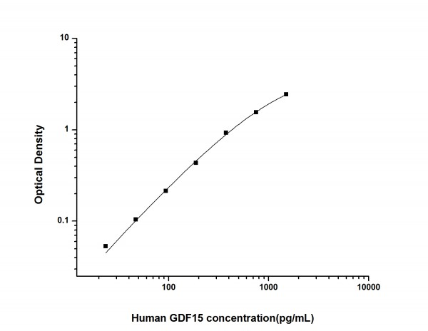 Human GDF15 (Growth Differentiation Factor 15) ELISA Kit