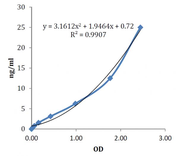 RBP4 (human) ELISA Kit (Quantitative)