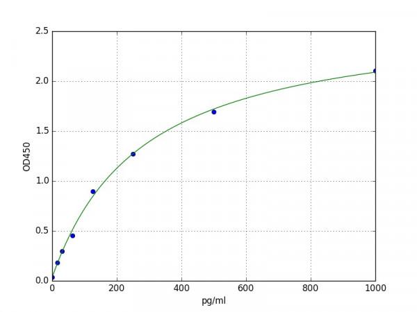 Rabbit PDGF-BB (Platelet Derived Growth Factor-BB) ELISA Kit
