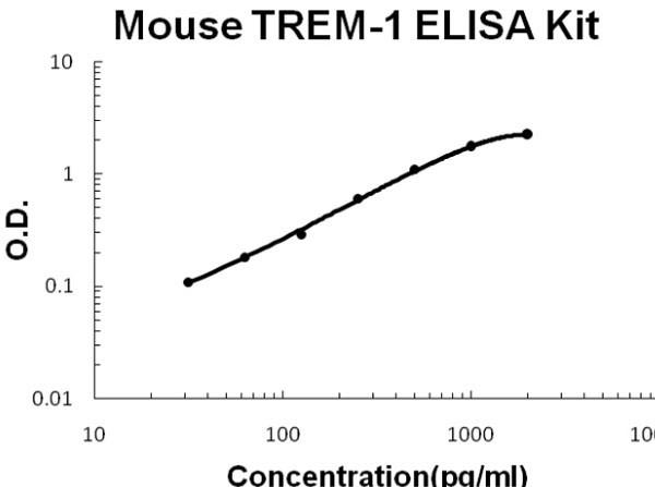 Mouse TREM-1 ELISA Kit