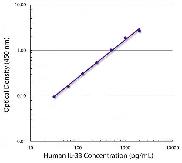 Anti-IL33 (Biotin), clone SB127c