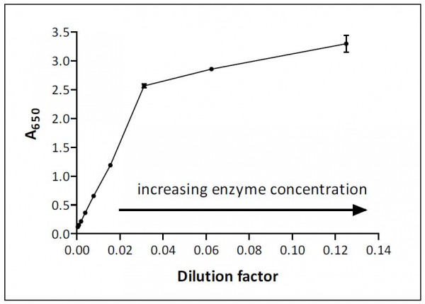 Absorbance-versus-amount-of-enzyme