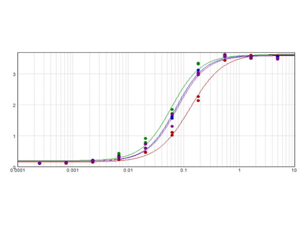 Anti-Cat IgG F(ab')2 [Rabbit] Alkaline Phosphatase conjugated