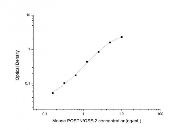 Mouse POSTN/OSF-2 (Periostin) ELISA Kit
