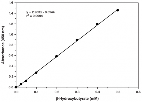 beta-Hydroxybutyrate (Ketone Body) Colorimetric Assay Kit