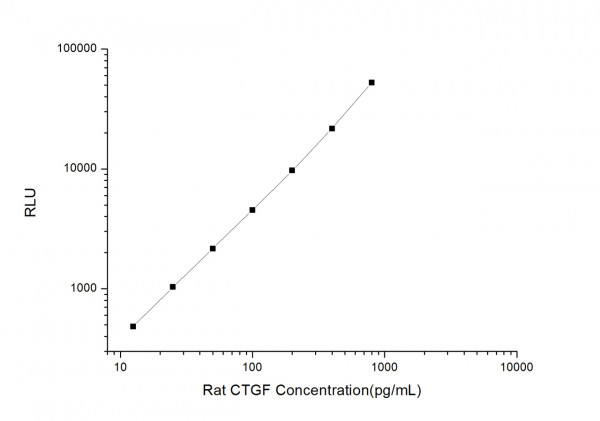 Rat CTGF (Connective Tissue Growth Factor) CLIA Kit